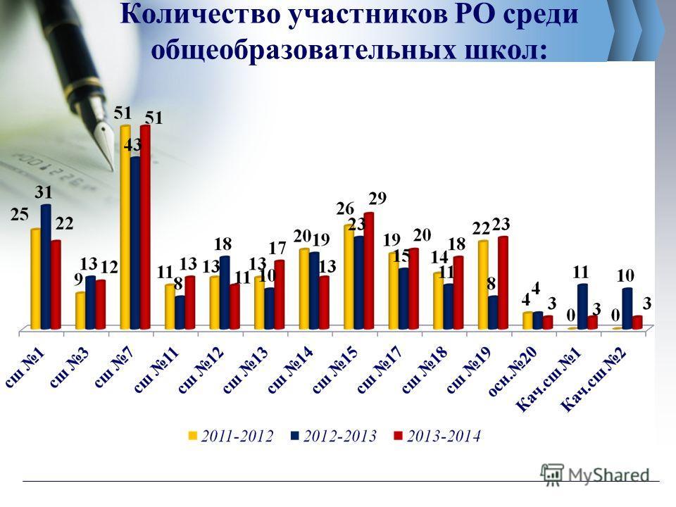 Количество участников РО среди общеобразовательных школ: