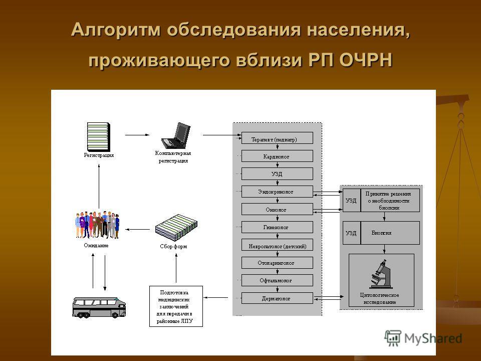 Алгоритм обследования населения, проживающего вблизи РП ОЧРН