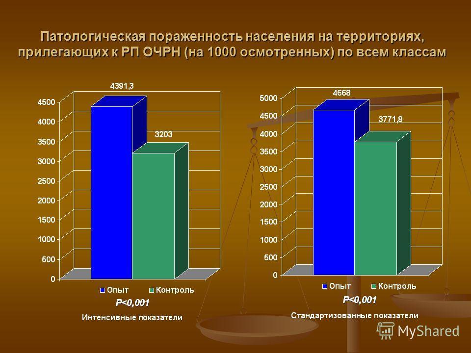 Патологическая пораженность населения на территориях, прилегающих к РП ОЧРН (на 1000 осмотренных) по всем классам