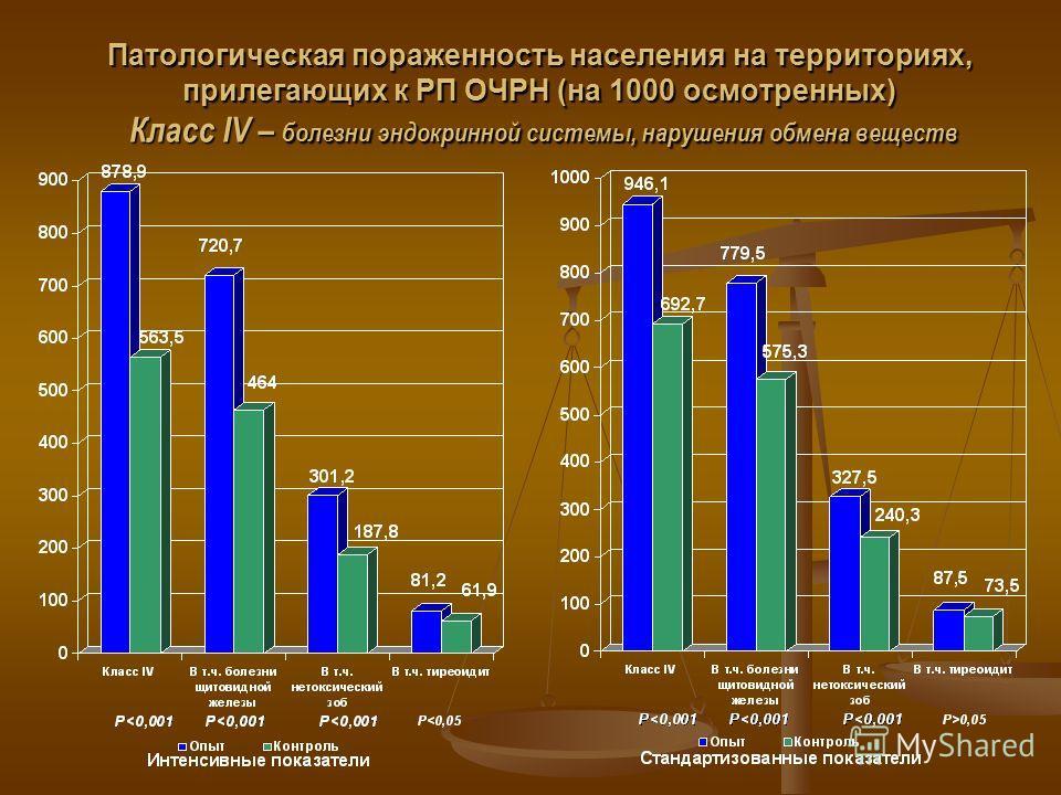 Патологическая пораженность населения на территориях, прилегающих к РП ОЧРН (на 1000 осмотренных) Класс IV – болезни эндокринной системы, нарушения обмена веществ