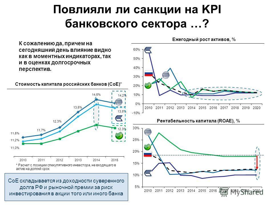 К сожалению да, причем на сегодняшний день влияние видно как в моментных индикаторах, так и в оценках долгосрочных перспектив. Повлияли ли санкции на KPI банковского сектора …? Рентабельность капитала (ROAE), % Ежегодный рост активов, % Стоимость кап