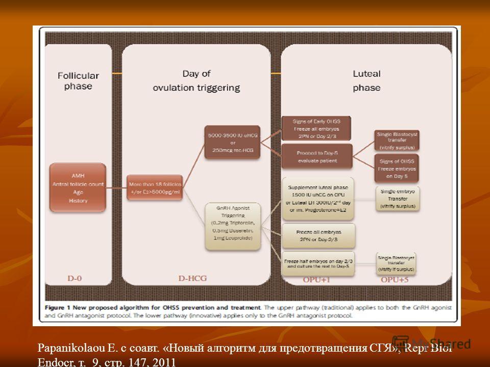 Papanikolaou E. с соавт. «Новый алгоритм для предотвращения СГЯ», Repr Biol Endocr, т. 9, стр. 147, 2011