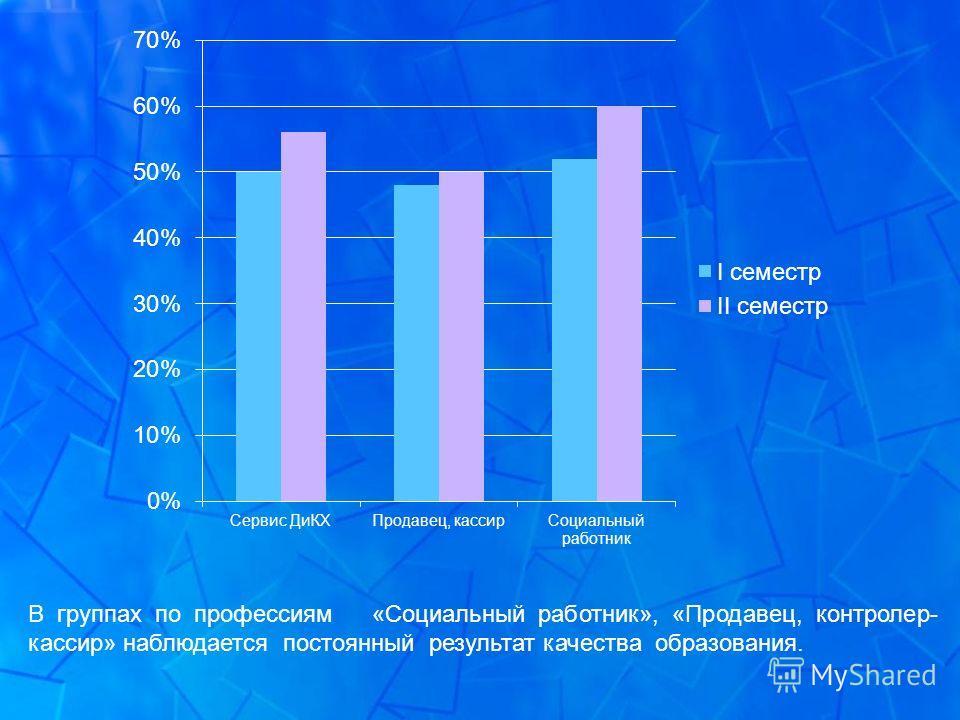 В группах по профессиям «Социальный работник», «Продавец, контролер- кассир» наблюдается постоянный результат качества образования.