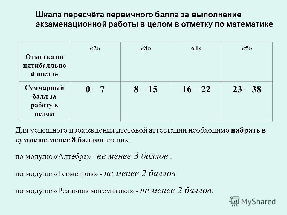 Шкала пересчёта первичного балла за выполнение экзаменационной работы в целом в отметку по математике Отметка по пятибалльной шкале «2»«3»«4»«5» Суммарный балл за работу в целом 0 – 78 – 1516 – 2223 – 38 Для успешного прохождения итоговой аттестации