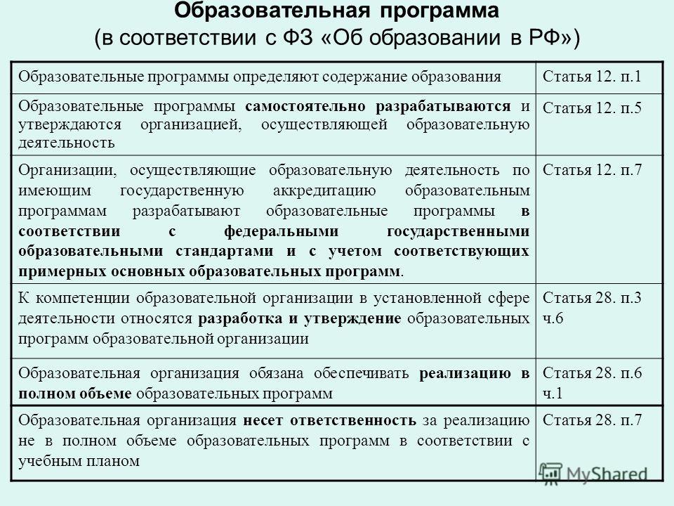 Образовательная программа (в соответствии с ФЗ «Об образовании в РФ») Образовательные программы определяют содержание образования Статья 12. п.1 Образовательные программы самостоятельно разрабатываются и утверждаются организацией, осуществляющей обра