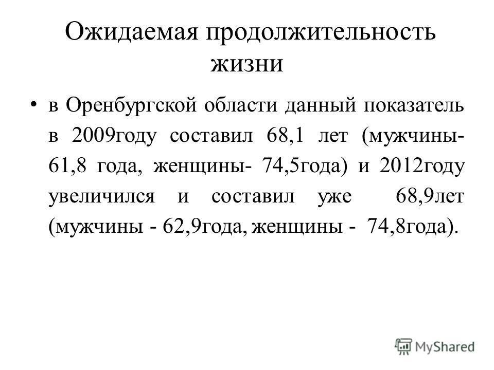 Ожидаемая продолжительность жизни в Оренбургской области данный показатель в 2009 году составил 68,1 лет (мужчины- 61,8 года, женщины- 74,5 года) и 2012 году увеличился и составил уже 68,9 лет (мужчины - 62,9 года, женщины - 74,8 года).