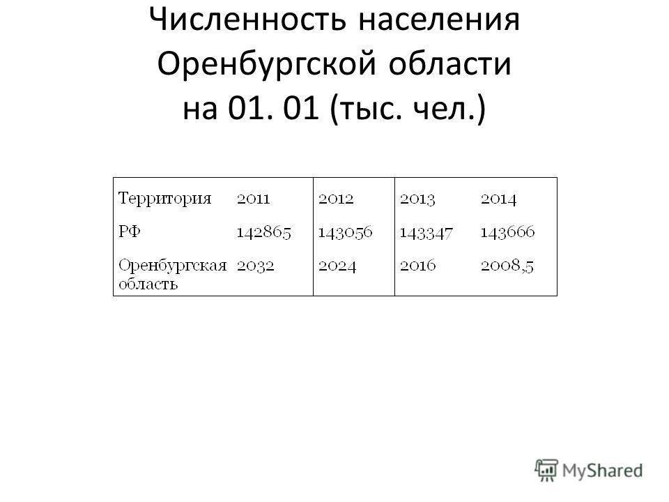 Численность населения Оренбургской области на 01. 01 (тыс. чел.)