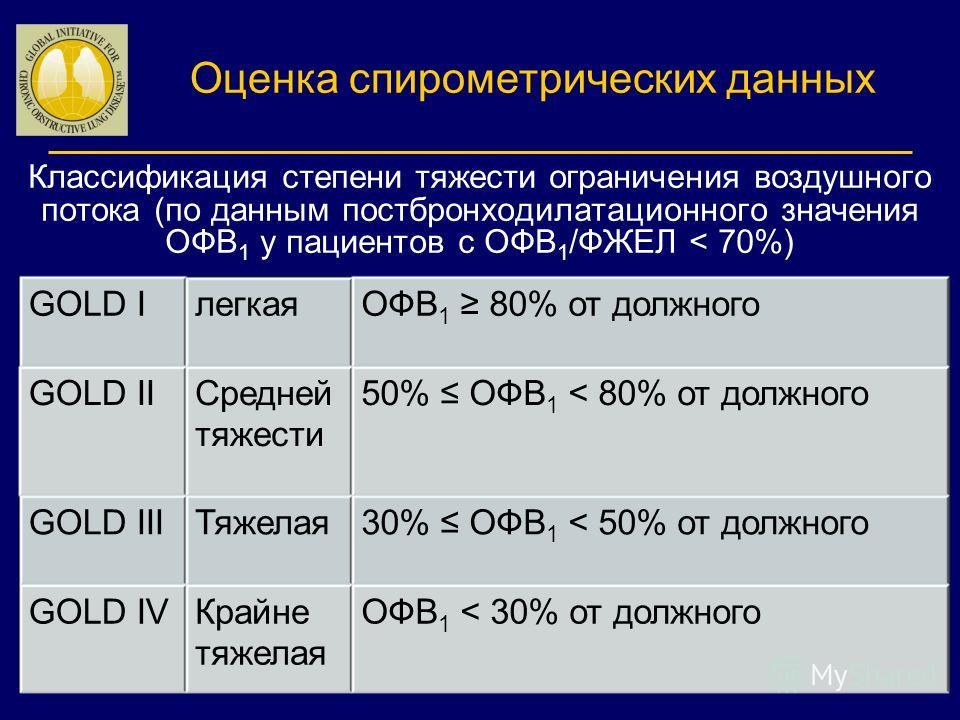 Классификация степени тяжести ограничения воздушного потока (по данным постбронходилатационного значения ОФВ 1 у пациентов с ОФВ 1 /ФЖЕЛ < 70%) 7 GOLD IлегкаяОФВ 1 80% от должного GOLD IIСредней тяжести 50% ОФВ 1 < 80% от должного GOLD IIIТяжелая 30%