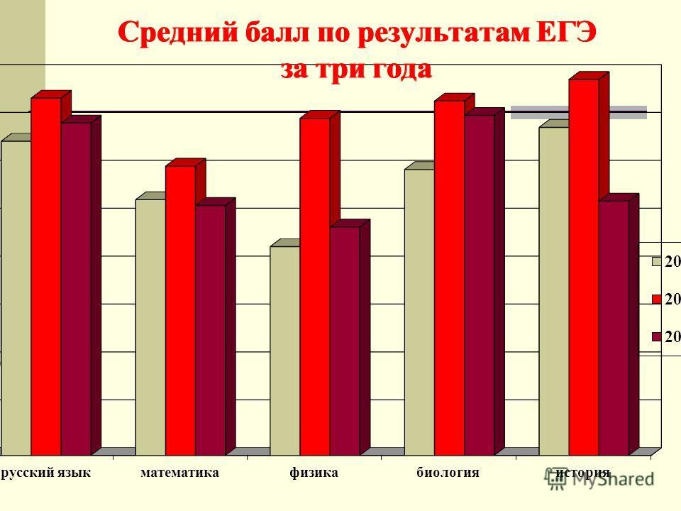 Средний балл по результатам ЕГЭ за три года