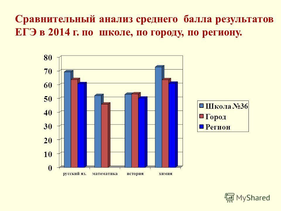 Сравнительный анализ среднего балла результатов ЕГЭ в 2014 г. по школе, по городу, по региону.