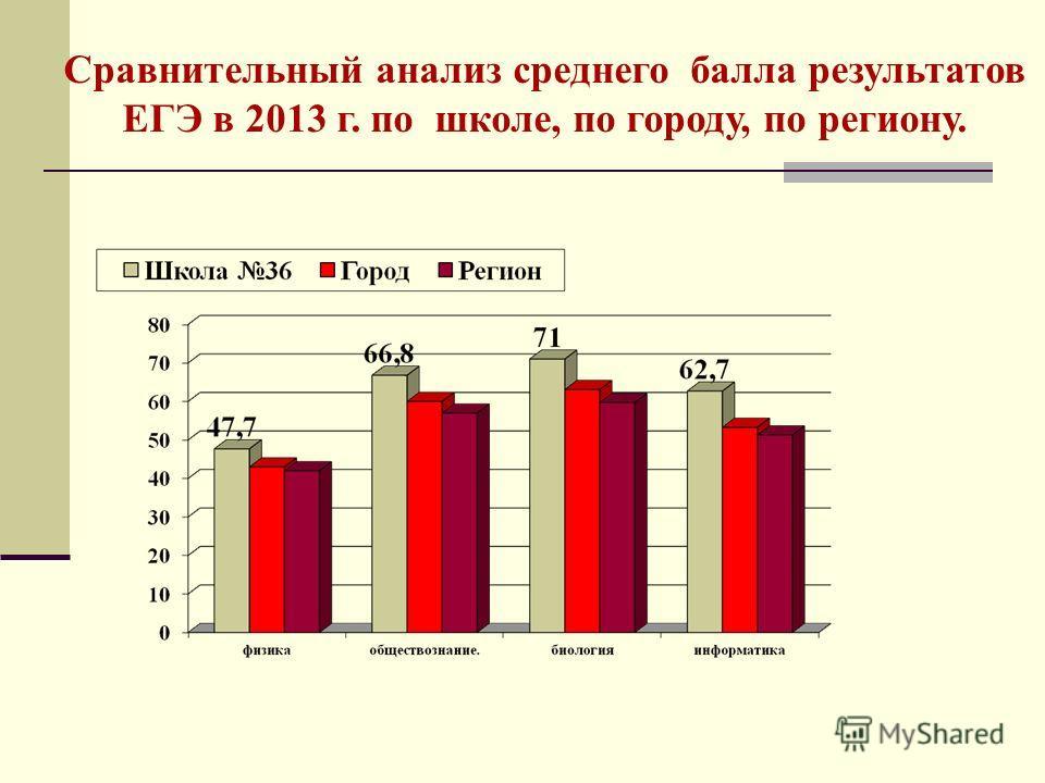 Сравнительный анализ среднего балла результатов ЕГЭ в 2013 г. по школе, по городу, по региону.