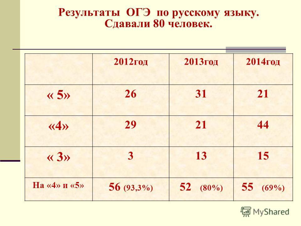 Результаты ОГЭ по русскому языку. Сдавали 80 человек. 2012 год 2013 год 2014 год « 5» 263121 «4» 292144 « 3» 31315 На «4» и «5» 56 (93,3%) 52 (80%) 55 (69%)