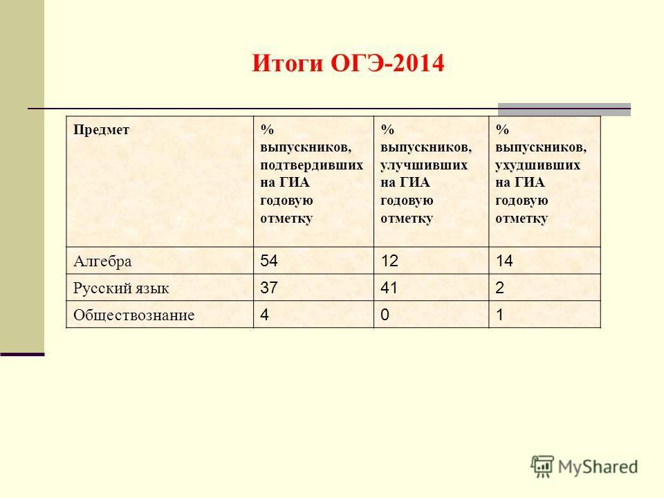Итоги ОГЭ-2014 Предмет% выпускников, подтвердивших на ГИА годовую отметку % выпускников, улучшивших на ГИА годовую отметку % выпускников, ухудшивших на ГИА годовую отметку Алгебра 541214 Русский язык 37412 Обществознание 401