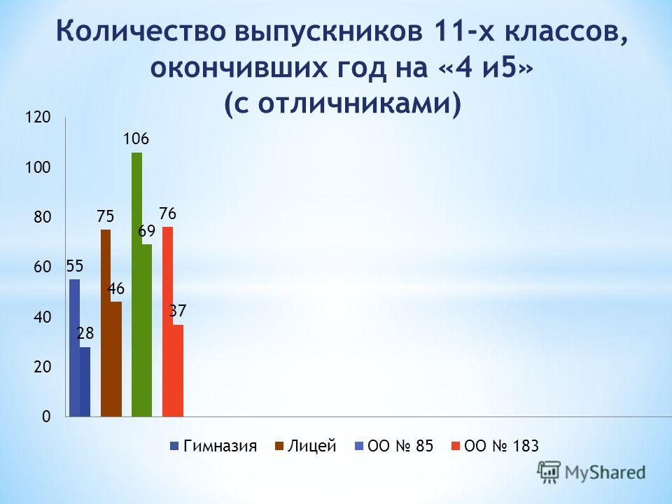 Количество выпускников 11-х классов, окончивших год на «4 и 5» (с отличниками)