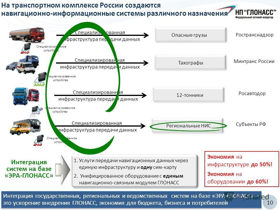 10 На транспортном комплексе России создаются навигационно-информационные системы различного назначения Интеграция государственных, региональных и ведомственных систем на базе «ЭРА-ГЛОНАСС» – это ускорение внедрения ГЛОНАСС, экономия для бюджета, биз
