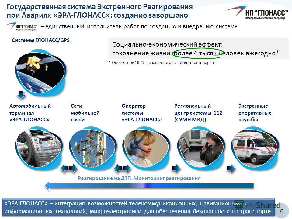 6 Системы ГЛОНАСС/GPS Автомобильный терминал «ЭРА-ГЛОНАСС» Сети мобильной связи Оператор системы «ЭРА-ГЛОНАСС» Региональный центр системы-112 (СУМН МВД) Экстренные оперативные службы Реагирование на ДТП. Мониторинг реагирования Государственная систем