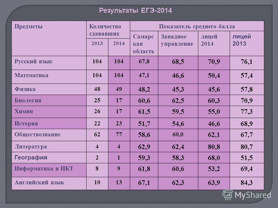 Результаты ЕГЭ-2014 Предметы Количество сдававших Показатель среднего балла Самарс кая область Западное управление лицей 2014 лицей 2013 20132014 Русский язык 104 67,8 68,570,976,1 Математика 104 47,1 46,650,457,4 Физика 4849 48,245,345,657,8 Биологи