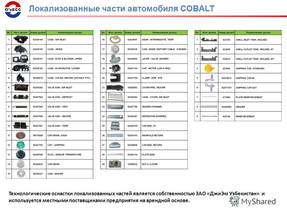 Локализованные части автомобиля COBALT Технологические оснастки локализованных частей является собственностью ЗАО «Джи Эм Узбекистан» и используется местными поставщиками предприятия на арендной основе.