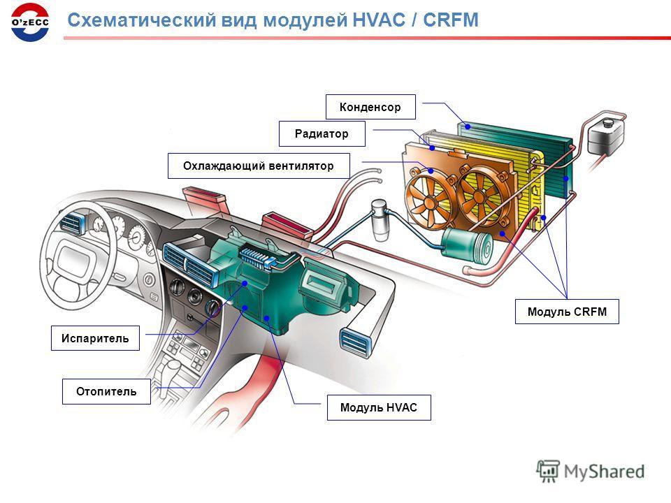 Схематический вид модулей HVAC / CRFM Модуль HVAC Охлаждающий вентилятор Радиатор Конденсор Отопитель Испаритель Модуль CRFM