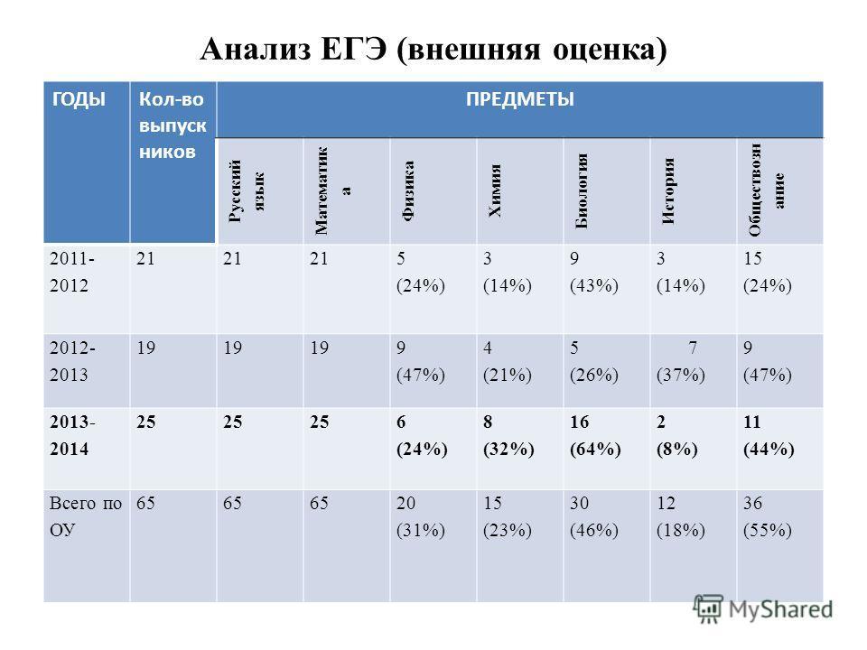 Анализ ЕГЭ (внешняя оценка) ГОДЫКол-во выпуск ников ПРЕДМЕТЫ Русский язык Математик а Физика Химия Биология История Обществозн ание 2011- 2012 21 5 (24%) 3 (14%) 9 (43%) 3 (14%) 15 (24%) 2012- 2013 19 9 (47%) 4 (21%) 5 (26%) 7 (37%) 9 (47%) 2013- 201