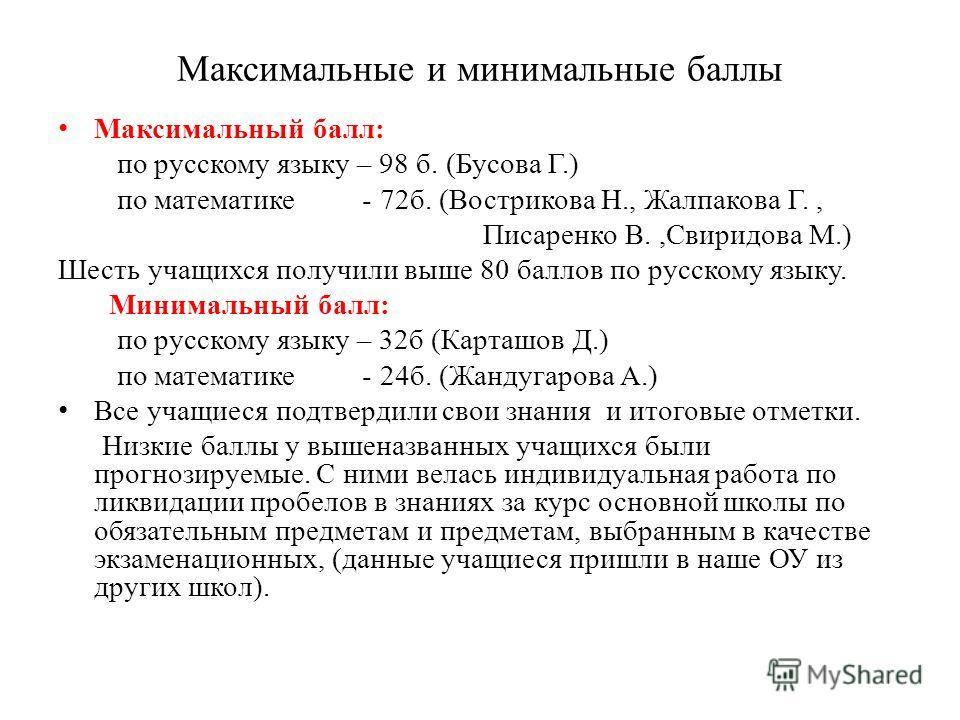Максимальные и минимальные баллы Максимальный балл: по русскому языку – 98 б. (Бусова Г.) по математике - 72 б. (Вострикова Н., Жалпакова Г., Писаренко В.,Свиридова М.) Шесть учащихся получили выше 80 баллов по русскому языку. Минимальный балл: по ру
