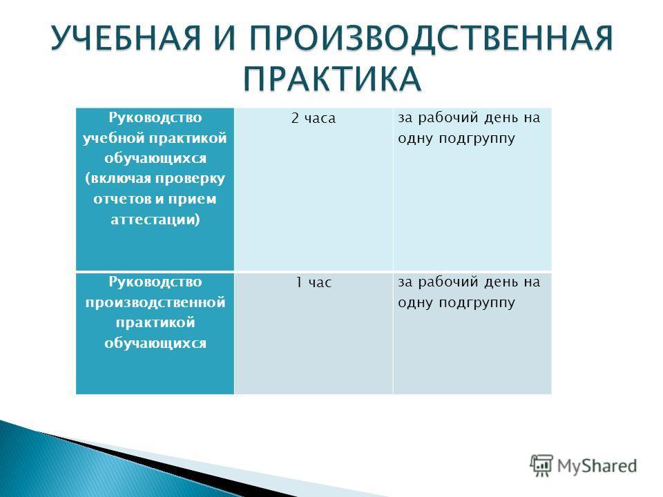Руководство учебной практикой обучающихся (включая проверку отчетов и прием аттестации) 2 часа за рабочий день на одну подгруппу Руководство производственной практикой обучающихся 1 часза рабочий день на одну подгруппу