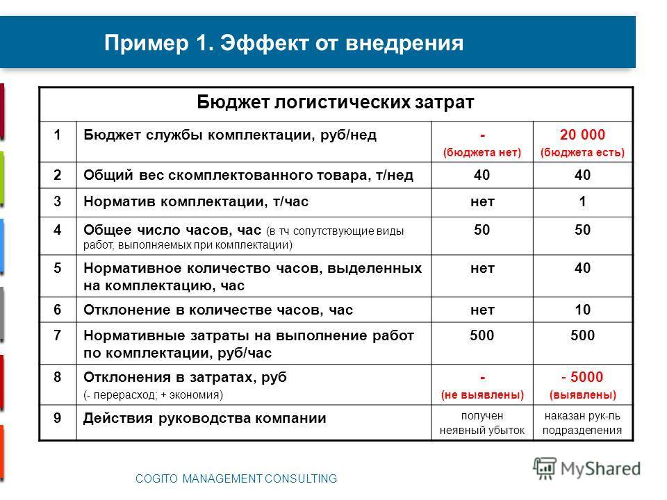 Пример 1. Эффект от внедрения COGITO MANAGEMENT CONSULTING Бюджет логистических затрат 1Бюджет службы комплектации, руб/нед- (бюджета нет) 20 000 (бюджета есть) 2Общий вес скомплектованного товара, т/нед 40 3Норматив комплектации, т/час нет 1 4Общее