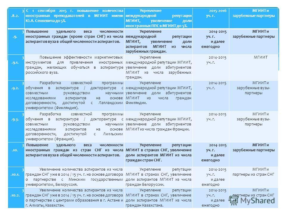 3.8.2. С 1 сентября 2015 г. повышение количества иностранных преподавателей в МГИИТ имени Ю.А. Сенкевича до 5%. Укрепление международной репутации МГИИТ, увеличение доли иностранных ППС в МГИИТ до 5%. 2015-2016 уч. г. МГИИТ и зарубежные партнеры 3.9.