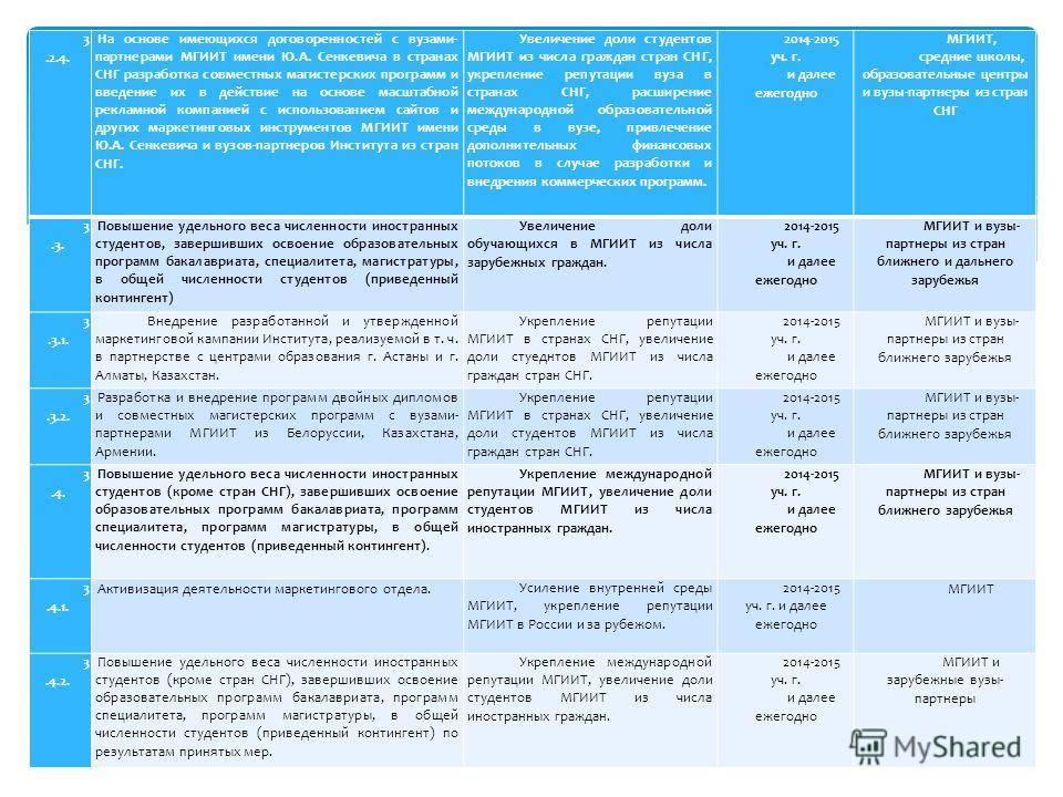 3.2.4. На основе имеющихся договоренностей с вузами- партнерами МГИИТ имени Ю.А. Сенкевича в странах СНГ разработка совместных магистерских программ и введение их в действие на основе масштабной рекламной компанией с использованием сайтов и других ма