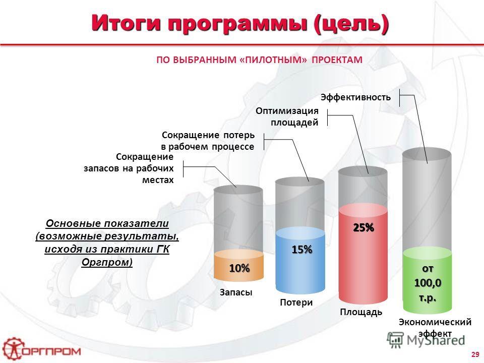 Итоги программы (цель) Основные показатели (возможные результаты, исходя из практики ГК Оргпром) 10% 15% 25% от 100,0 т.р. Площадь Экономический эффект Сокращение запасов на рабочих местах Сокращение потерь в рабочем процессе Эффективность Потери Зап