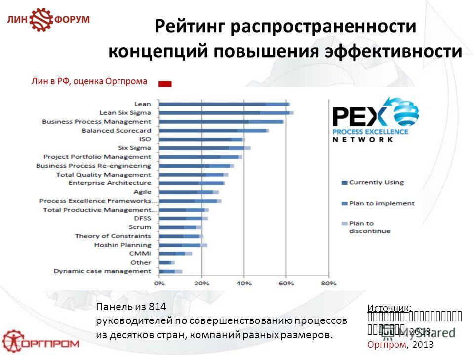 Рейтинг распространенности концепций повышения эффективности Источник: Process Excellence Network, 2013; Оргпром, 2013 Панель из 814 руководителей по совершенствованию процессов из десятков стран, компаний разных размеров.