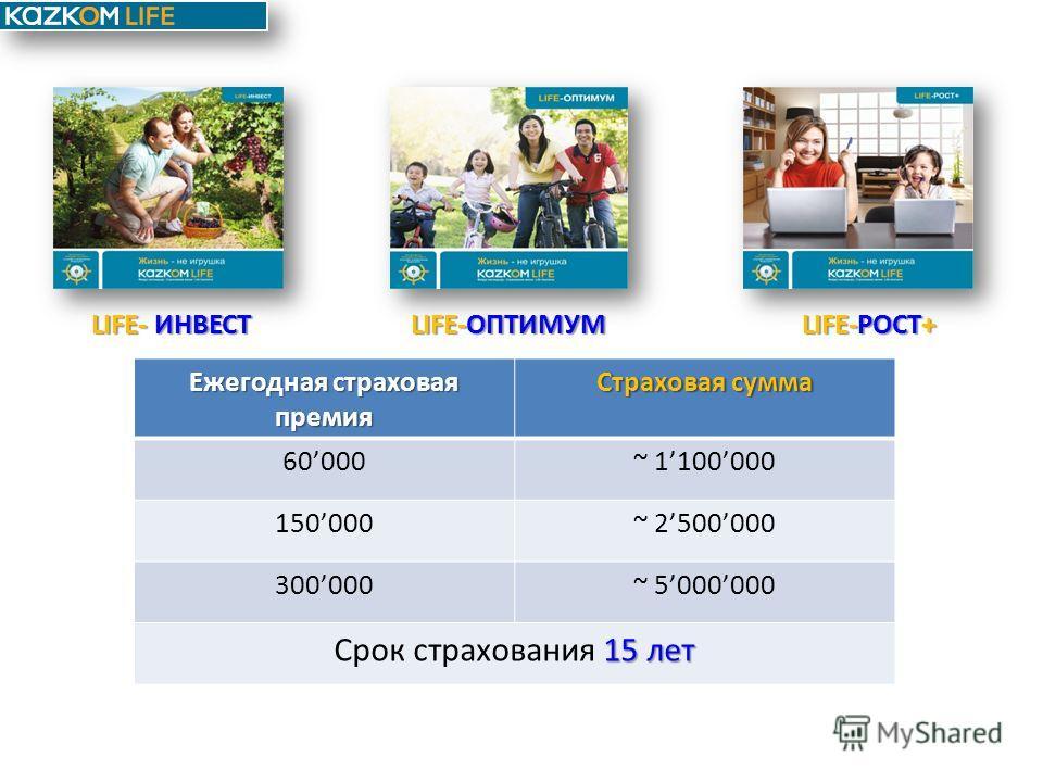 LIFE- ИНВЕСТ LIFE-ОПТИМУМLIFE-РОСТ+ Ежегодная страховая премия Страховая сумма 60000~ 1100000 150000~ 2500000 300000~ 5000000 15 лет Срок страхования 15 лет