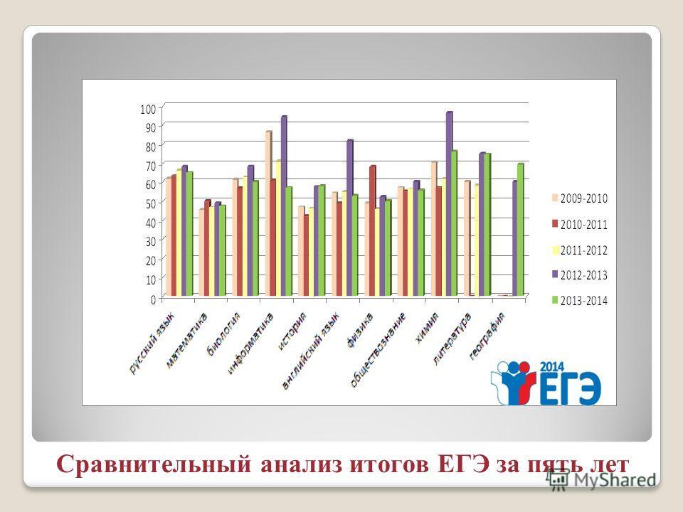 Сравнительный анализ итогов ЕГЭ за пять лет