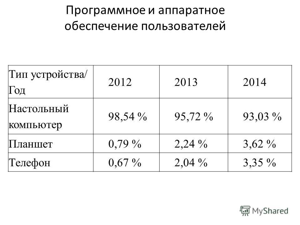 Программное и аппаратное обеспечение пользователей Тип устройства/ Год 201220132014 Настольный компьютер 98,54 %95,72 %93,03 % Планшет 0,79 %2,24 %3,62 % Телефон 0,67 %2,04 %3,35 %
