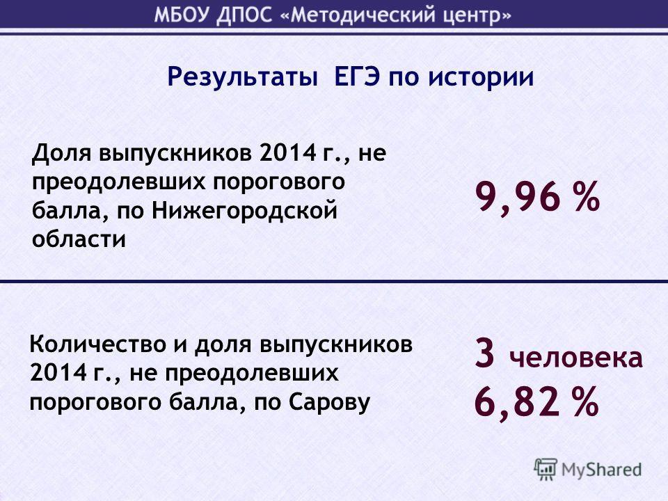 Доля выпускников 2014 г., не преодолевших порогового балла, по Нижегородской области 9,96 % Количество и доля выпускников 2014 г., не преодолевших порогового балла, по Сарову 3 человека 6,82 % Результаты ЕГЭ по истории
