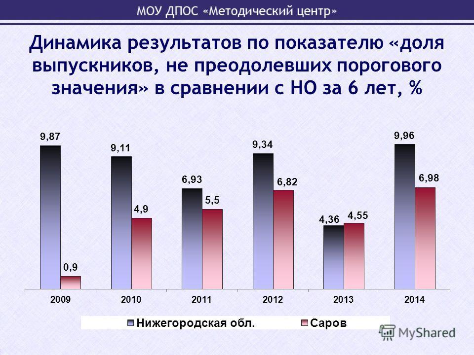 Динамика результатов по показателю «доля выпускников, не преодолевших порогового значения» в сравнении с НО за 6 лет, %