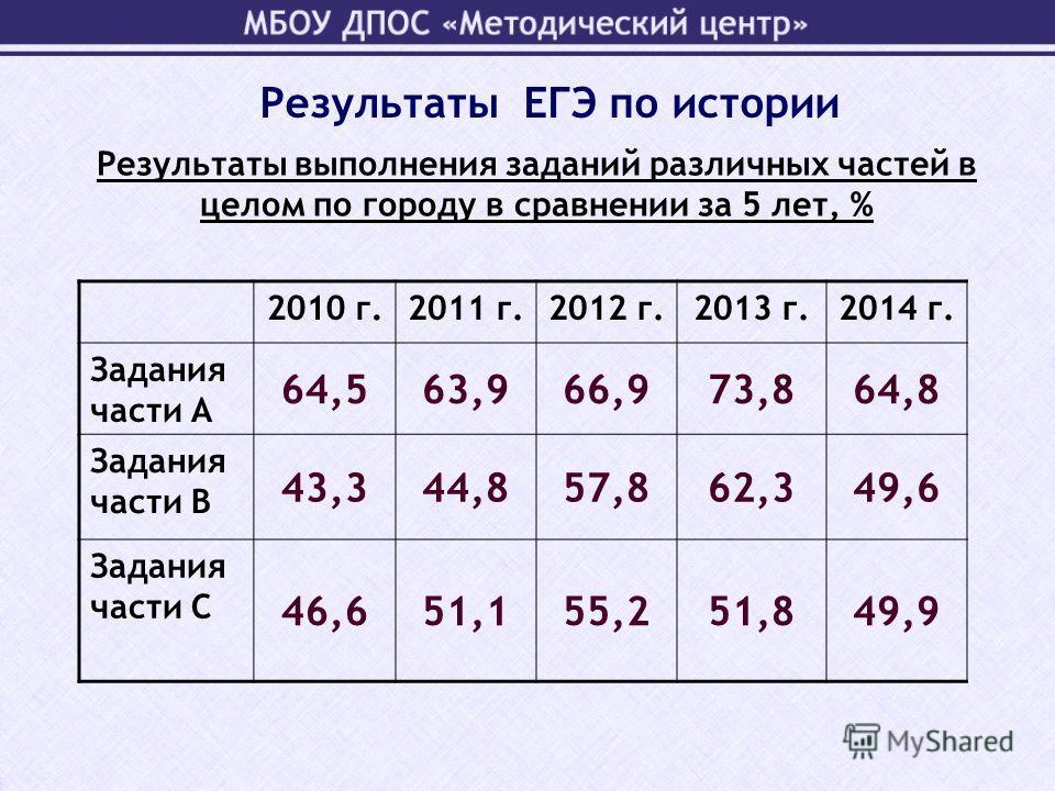 Результаты выполнения заданий различных частей в целом по городу в сравнении за 5 лет, % 2010 г.2011 г.2012 г.2013 г.2014 г. Задания части А 64,563,966,973,864,8 Задания части В 43,344,857,862,349,6 Задания части С 46,651,155,251,849,9 Результаты ЕГЭ