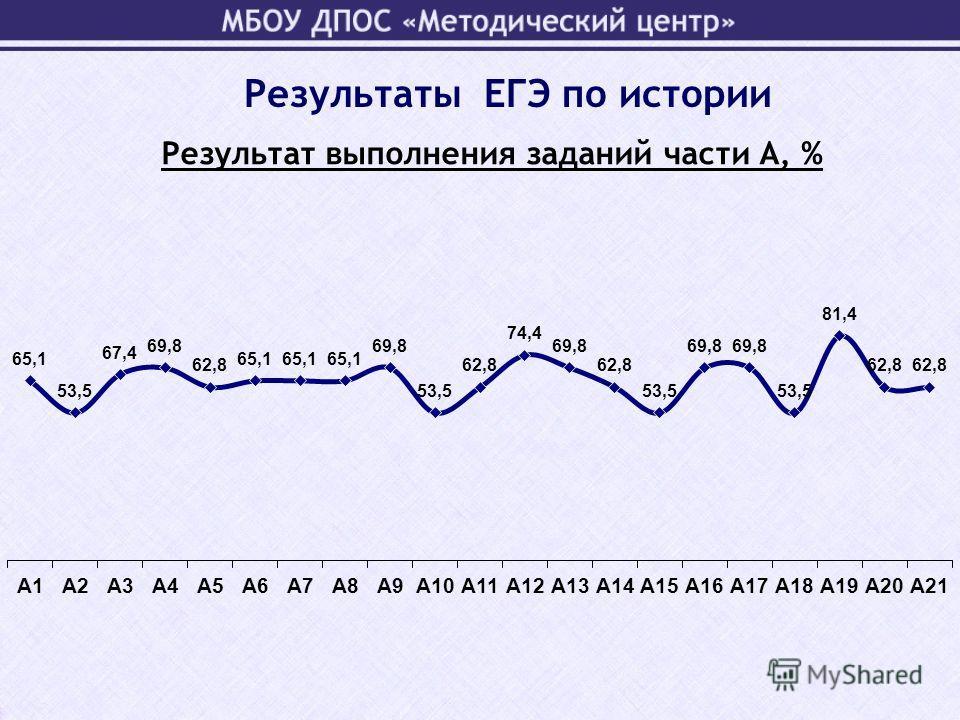 Результат выполнения заданий части А, % Результаты ЕГЭ по истории