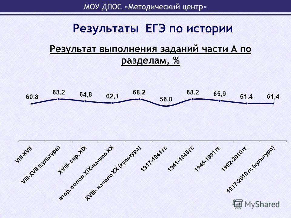 Результат выполнения заданий части А по разделам, % Результаты ЕГЭ по истории