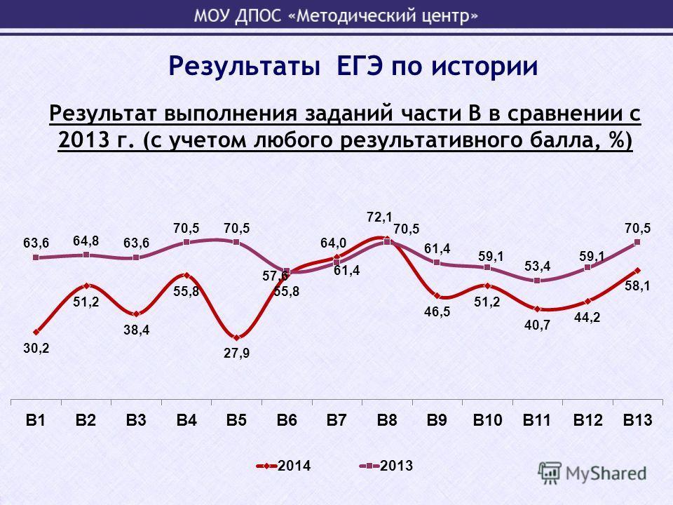 Результат выполнения заданий части В в сравнении с 2013 г. (с учетом любого результативного балла, %) Результаты ЕГЭ по истории