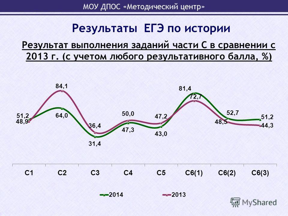 Результат выполнения заданий части С в сравнении с 2013 г. (с учетом любого результативного балла, %) Результаты ЕГЭ по истории