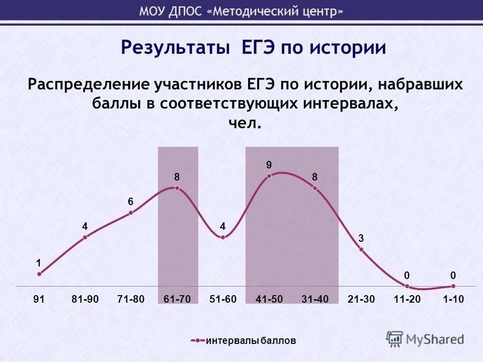 Распределение участников ЕГЭ по истории, набравших баллы в соответствующих интервалах, чел.