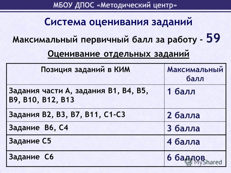 Максимальный первичный балл за работу - 59 Позиция заданий в КИММаксимальный балл Задания части А, задания В1, В4, В5, В9, В10, В12, В13 1 балл Задания В2, В3, В7, В11, С1-С3 2 балла Задание В6, С4 3 балла Задание С5 4 балла Задание С6 6 баллов Оцени