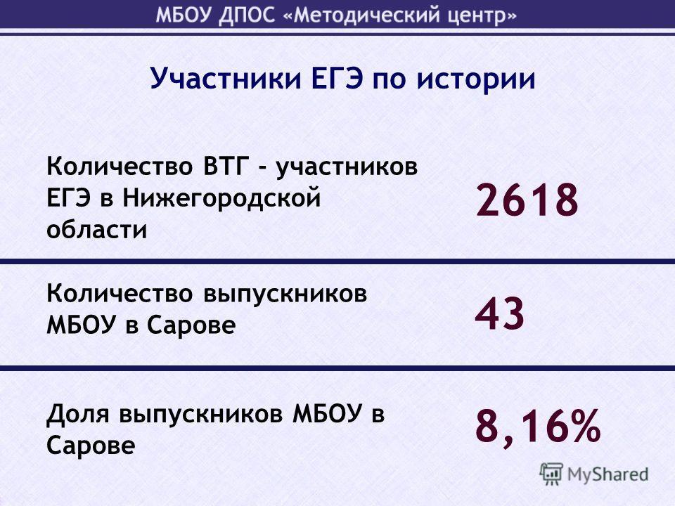 Участники ЕГЭ по истории Количество ВТГ - участников ЕГЭ в Нижегородской области 2618 43 8,16% Количество выпускников МБОУ в Сарове Доля выпускников МБОУ в Сарове