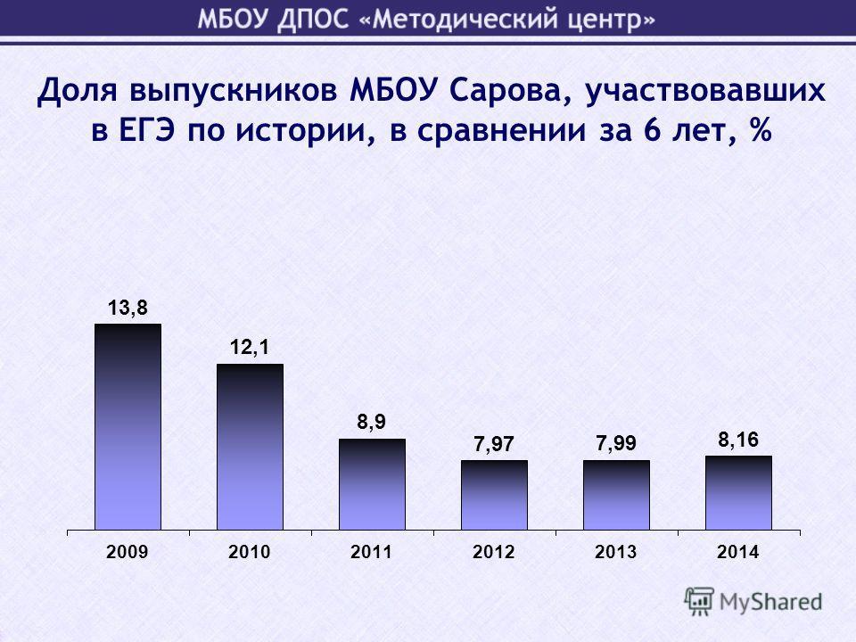 Доля выпускников МБОУ Сарова, участвовавших в ЕГЭ по истории, в сравнении за 6 лет, %