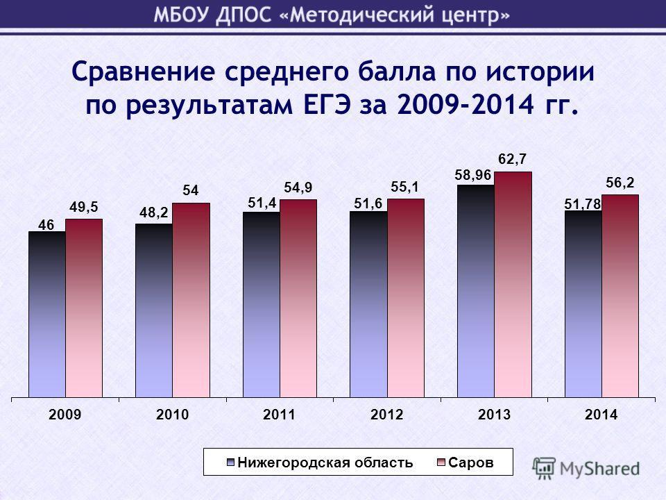Сравнение среднего балла по истории по результатам ЕГЭ за 2009-2014 гг.