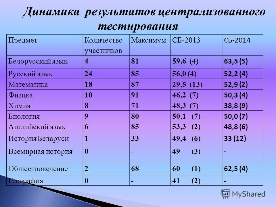 Предмет Количество участников МаксимумСБ-2013 СБ-2014 Белорусский язык 48159,6 (4) 63,5 (5) Русский язык 248556,0 (4) 52,2 (4) Математика 188729,5 (13) 52,9 (2) Физика 109146,2 (7) 50,3 (4) Химия 87148,3 (7) 38,8 (9) Биология 9808050,1 (7) 50,0 (7) А