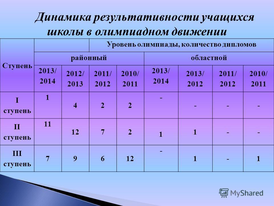 Динамика результативности учащихся школы в олимпиадном движении Ступень Уровень олимпиады, количество дипломов районный областной 2013/ 2014 2012/ 2013 2011/ 2012 2010/ 2011 2013/ 2014 2013/ 2012 2011/ 2012 2010/ 2011 I ступень 1 422 - --- II ступень