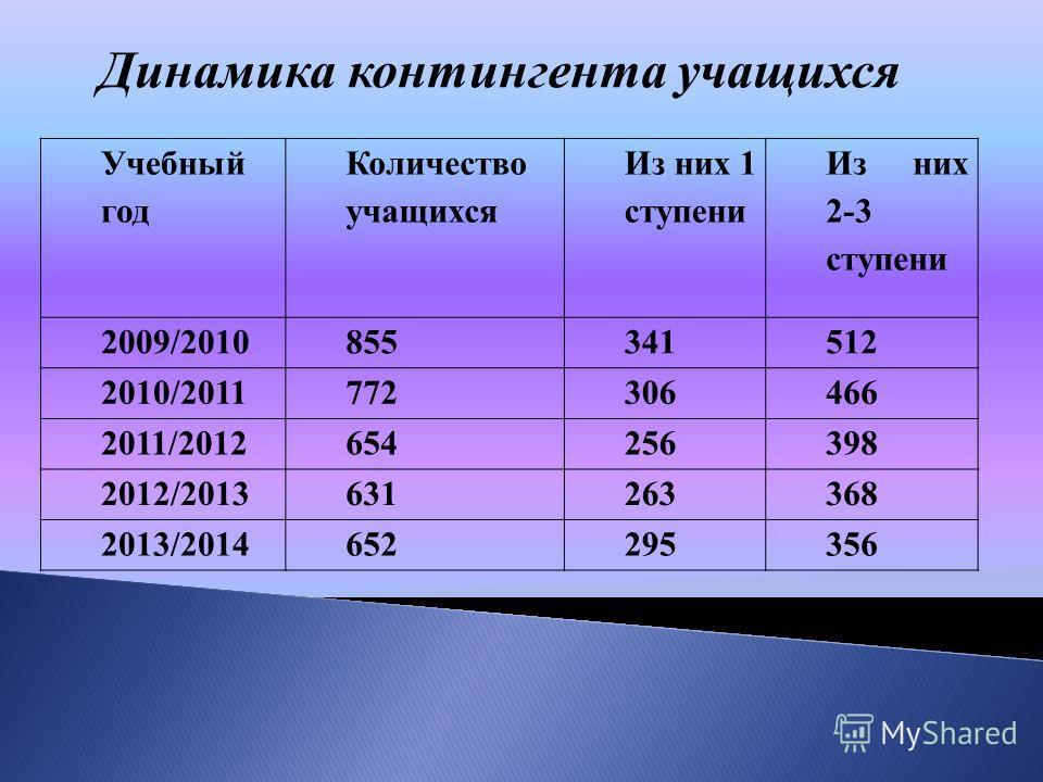 Динамика контингента учащихся Учебный год Количество учащихся Из них 1 ступени Из них 2-3 ступени 2009/2010855341512 2010/2011772306466 2011/2012654256398 2012/2013631263368 2013/2014652295356