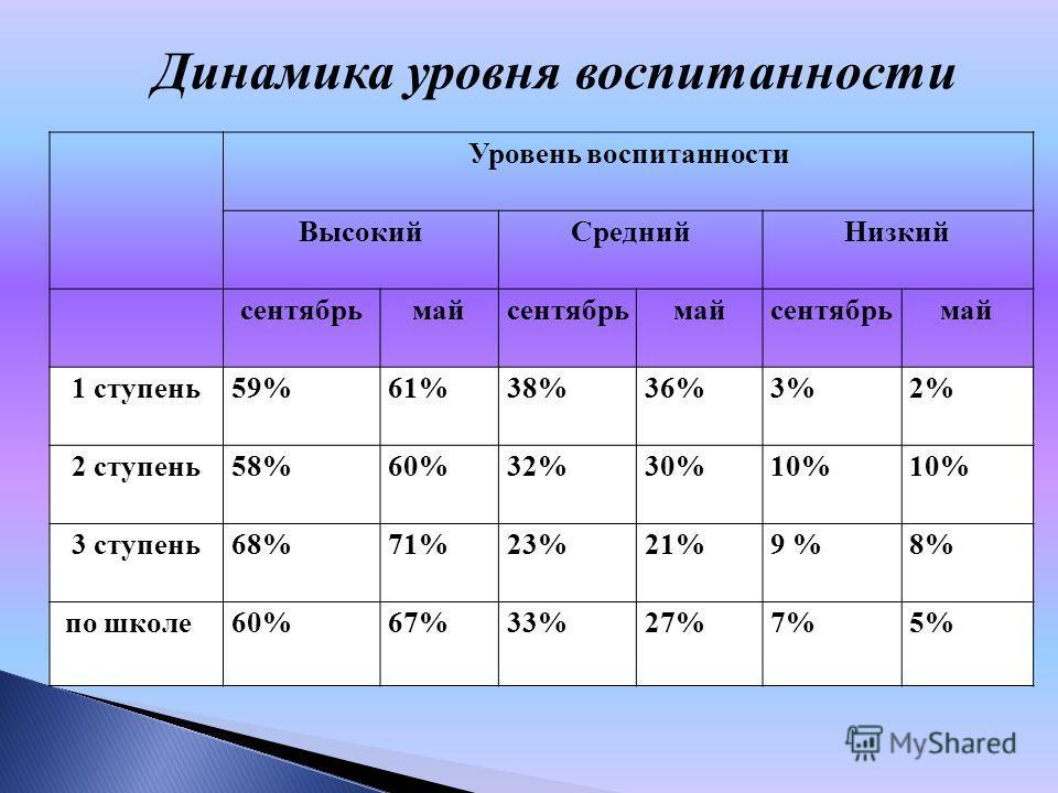 Динамика уровня воспитанности Уровень воспитанности Высокий СреднийНизкий сентябрьмайсентябрьмайсентябрьмай 1 ступень 59%61%38%36%3%2% 2 ступень 58%60%32%30%10% 3 ступень 68%71%23%21%9 %8% по школе 60%67%33%27%7%5%